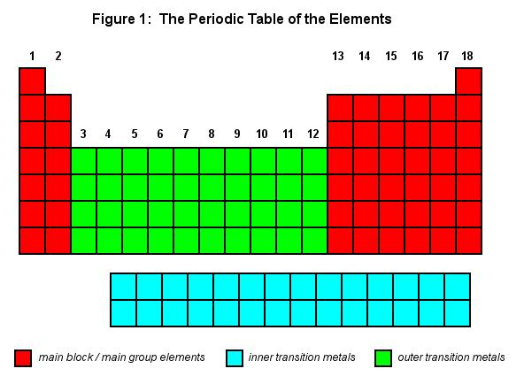 Periodic Table The Cavalcade O Chemistry