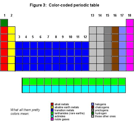 Periodic table the cavalcade o chemistry lets see some of the groups we need to think about group 1 alkali metals urtaz Image collections