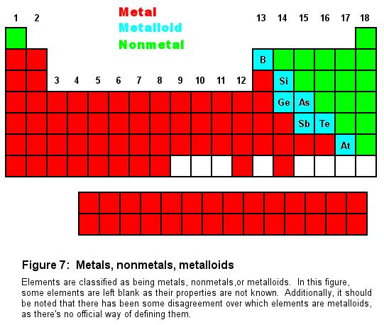 Periodic table | The Cavalcade o
