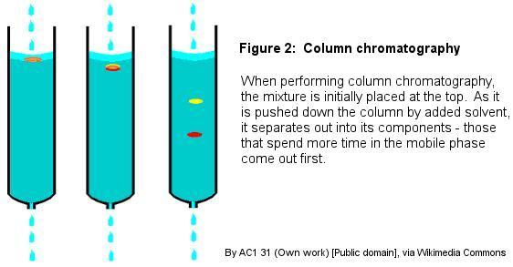 Fig2Column