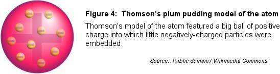 Fig4-PlumPuddingModel