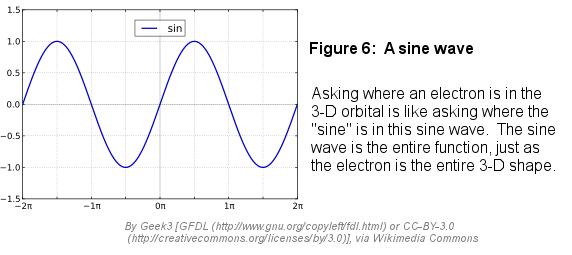 Fig6sinewave