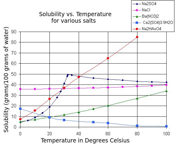 4-solubility table