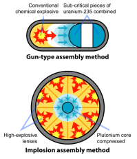 465px-Fission_bomb_assembly_methods.svg