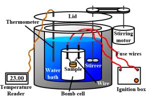 Bomb_Calorimeter_Diagram
