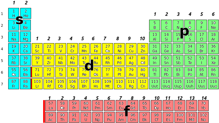 Electron configurations the cavalcade o 39 chemistry - Periodic table electron configuration ...