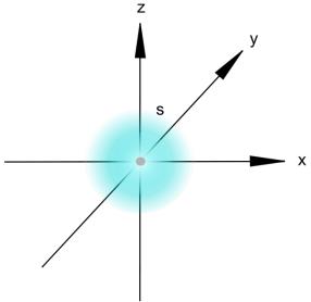 616px-Orbital_s.svg