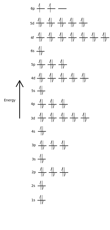 Orbital Filling Diagrams